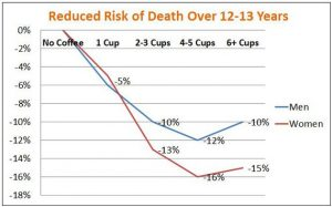 freedman-et-al-coffee-and-risk-of-death
